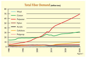 bbd87336c Man-Made Fibers Continue To Grow